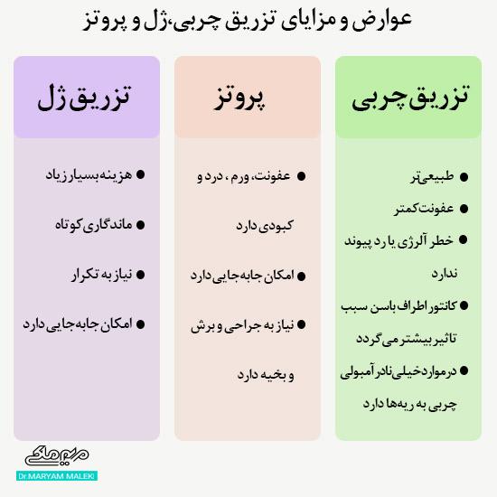 عوارض و مزایای تزریق چربی، ژل و پروتز