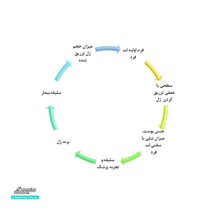 عوامل موثر در فرم نهایی لب پس از تزریق ژل