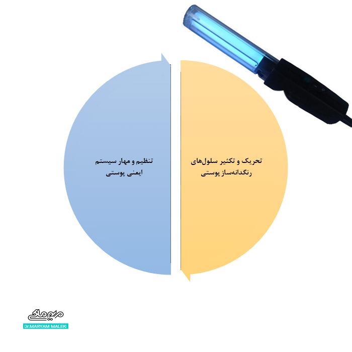 عملکرد نوردرمانی(فتوتراپی)
