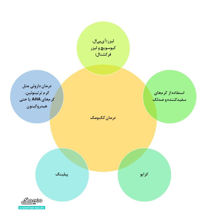 درمان ککومک