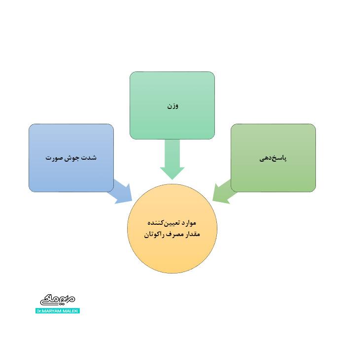 موارد تعیین کننده مقدار مصرف آکوتان