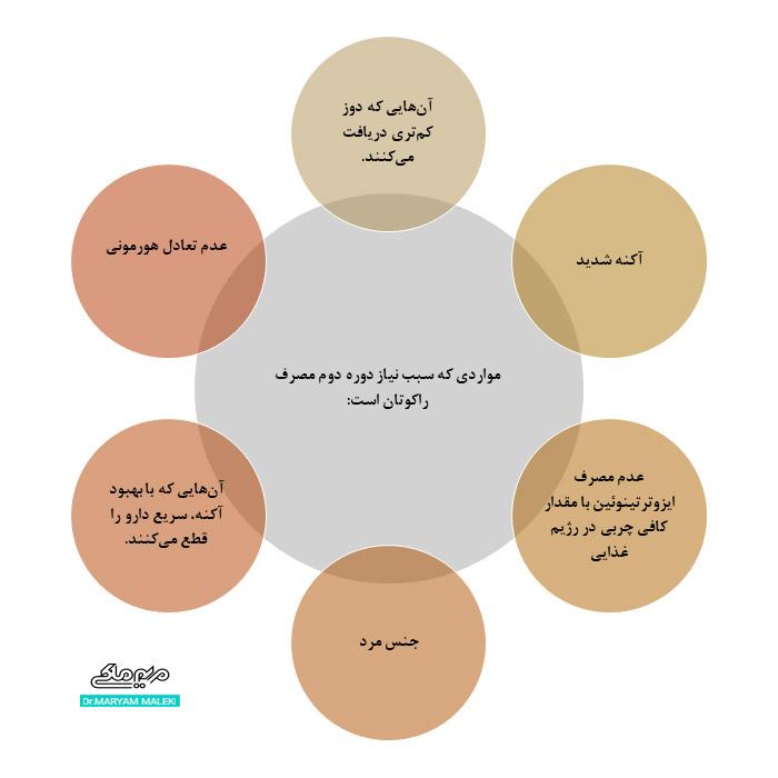 دلایل دوره دوم مصرف آکوتان