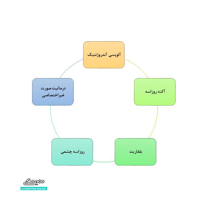 بیماری های پوستی و کنه D. folliculorum