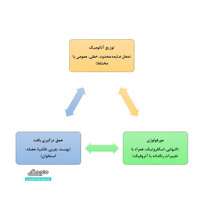 انواع و ویژگی های بالینی مورفه آ