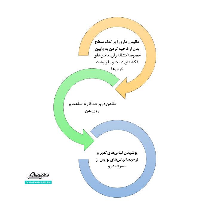 مراحل استفاده از دارو گال