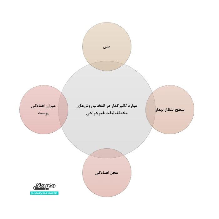 موارد تاثیرگذار در انتخاب روش های لیفت غیرجراحی