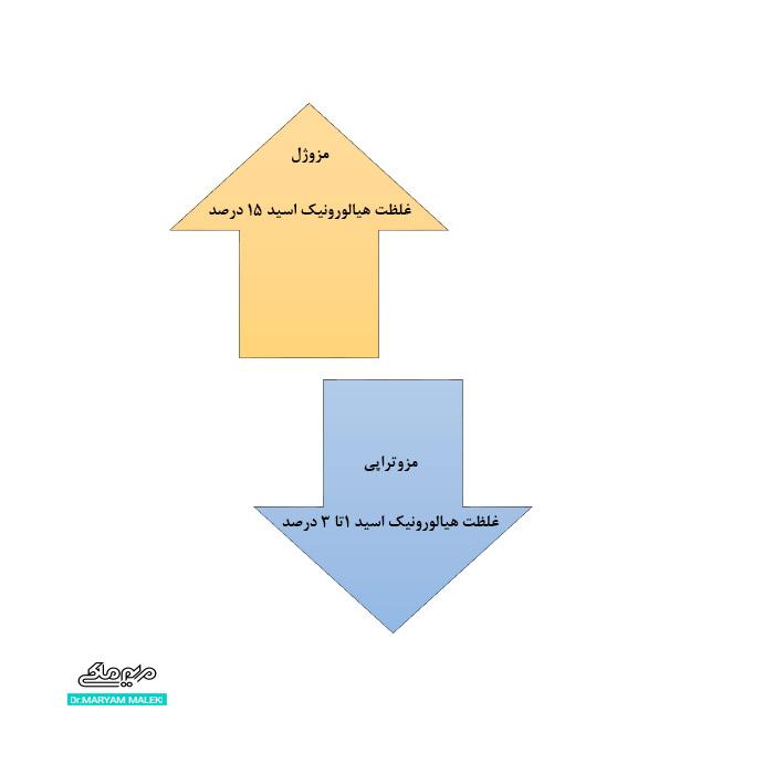 تفاوت مزوژل با مزوتراپی